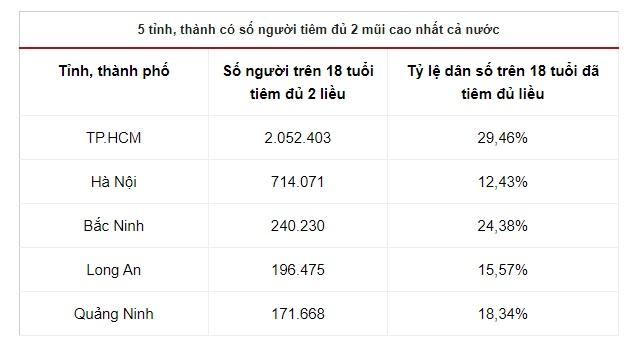 Hon 550000 lieu vaccine Covid19 trong thang 9 duoc cap o TPHCM - 4